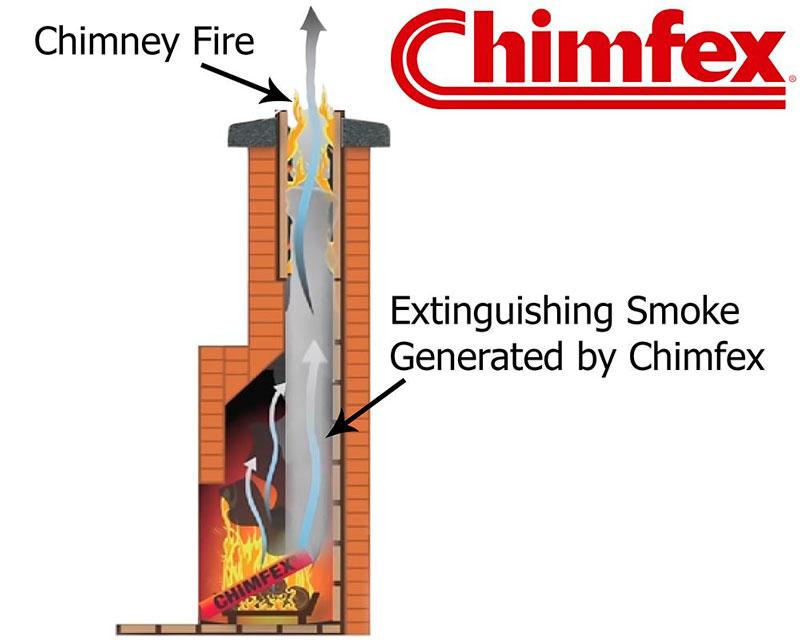 Chimfex Fire Suppressant Northlineexpress Blog